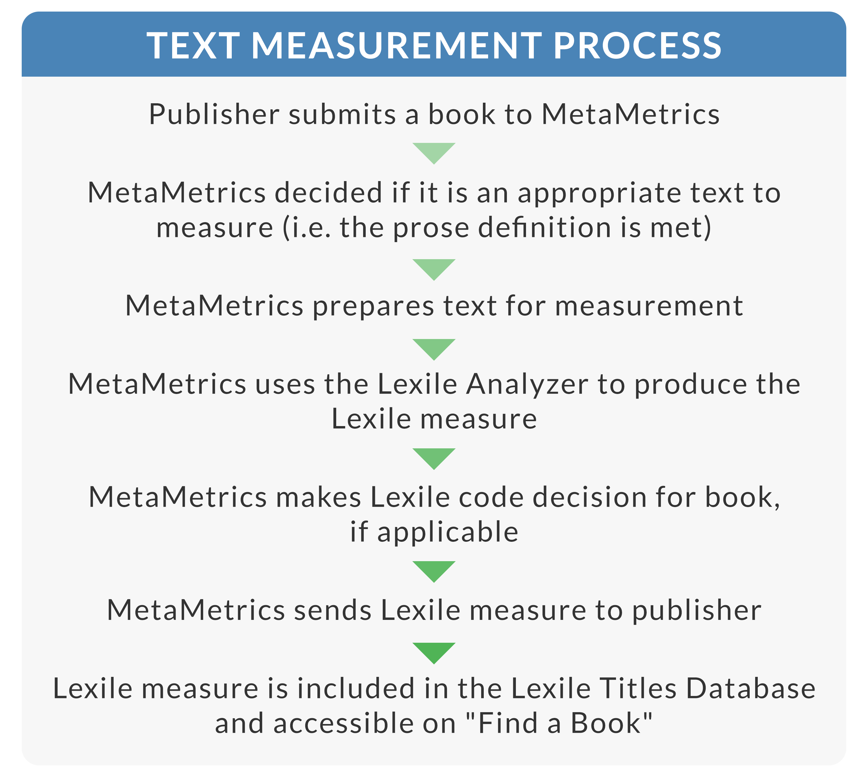 Free lexile analyzer how do books receive lexile certified measures top nvjuhfo Gallery